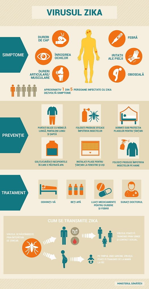 virusuri ale durerilor musculare și articulare